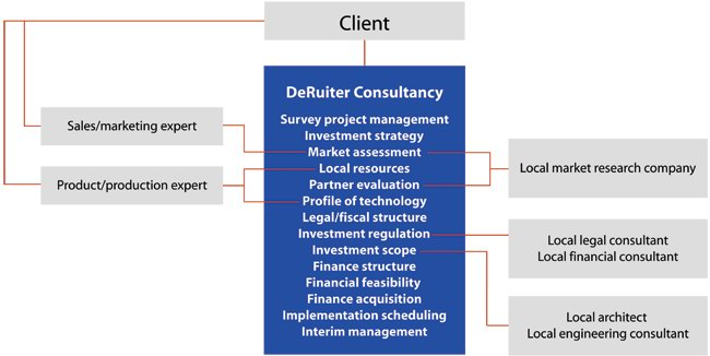 De Ruiter Consultancy - Survey project management, Investment strategy, Market assessment, Local resources, Partner evaluation, Profile of technology, Legal/fiscal structure, Investment regulation, Investment scope, Finance structure, Financial feasibility, Finance acquisition, Implementation scheduling, Interim management.